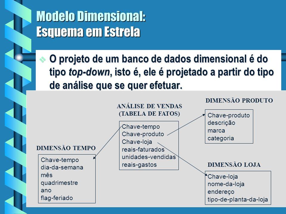 Modelo Dimensional: Esquema em Estrela