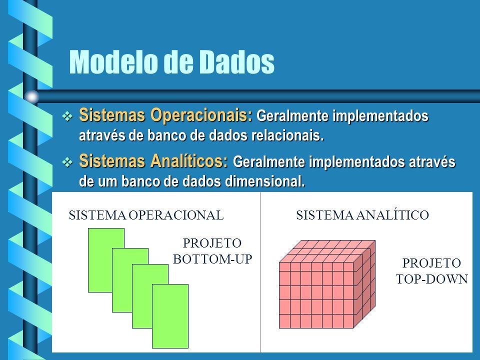 Modelo de Dados Sistemas Operacionais: Geralmente implementados através de banco de dados relacionais.