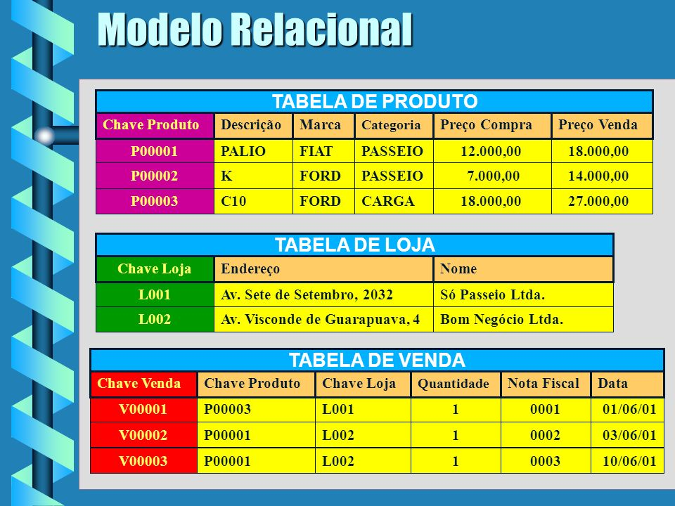 Modelo Relacional TABELA DE PRODUTO TABELA DE LOJA TABELA DE VENDA