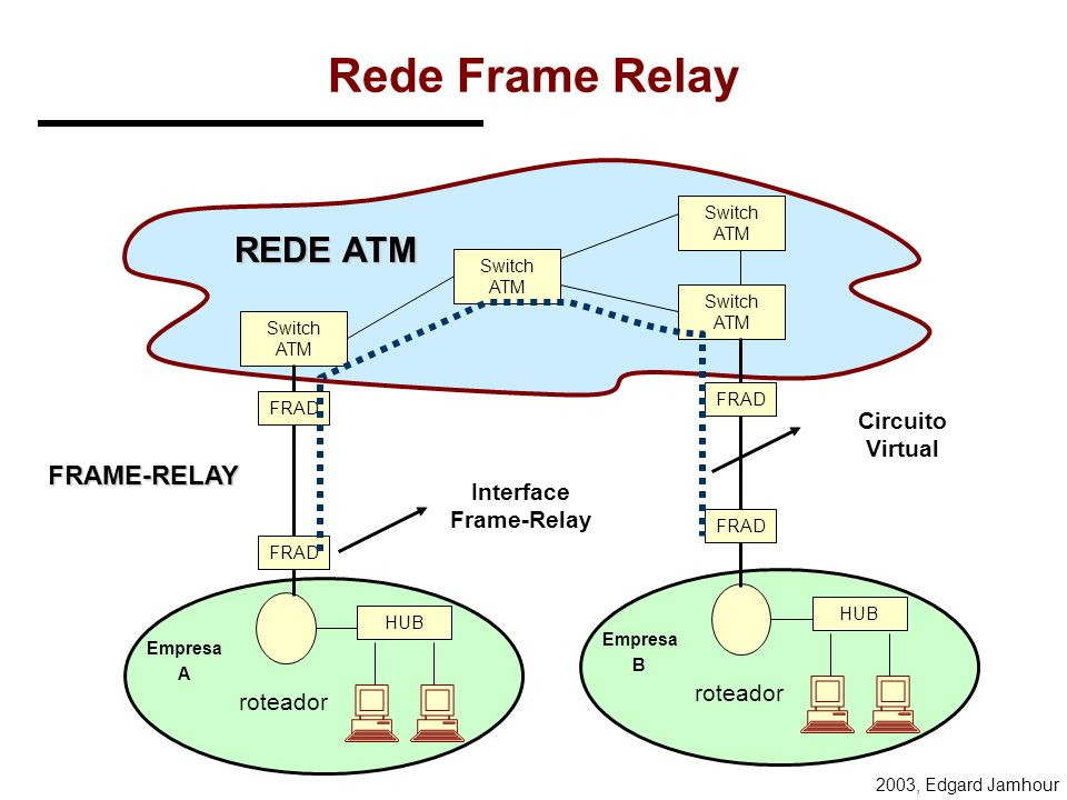 Interface Frame-Relay