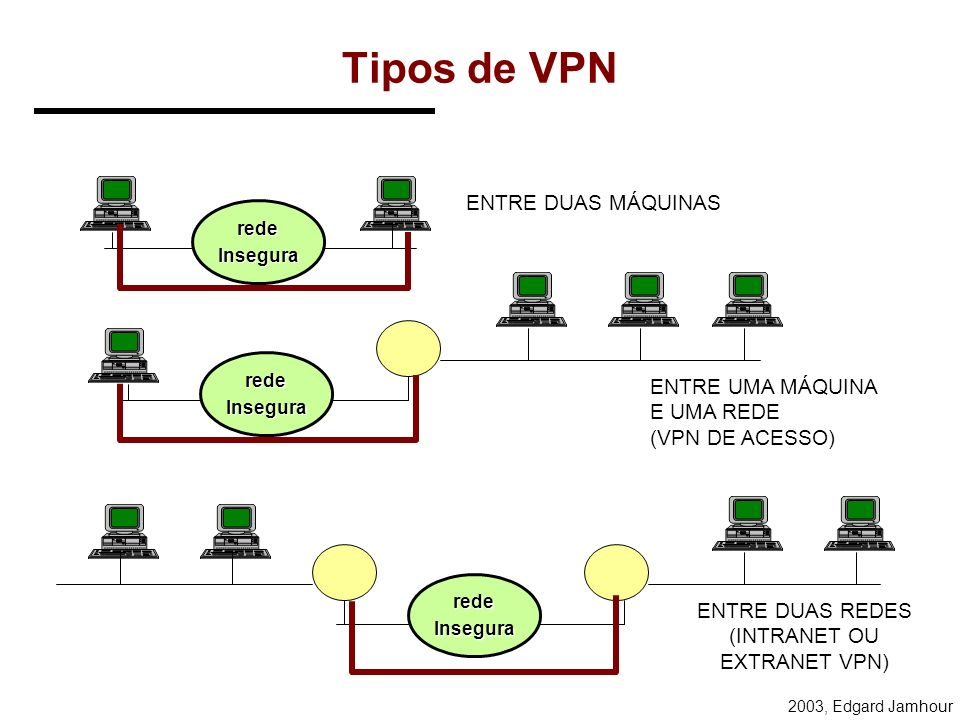 (INTRANET OU EXTRANET VPN)