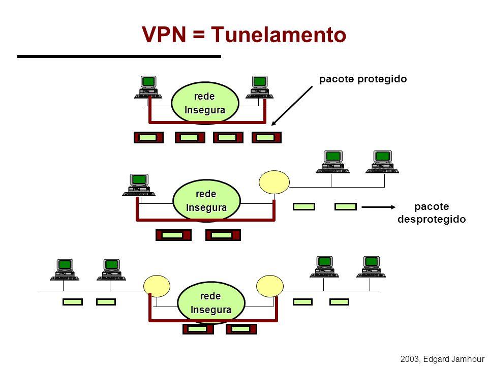 VPN = Tunelamento pacote protegido pacote desprotegido rede Insegura