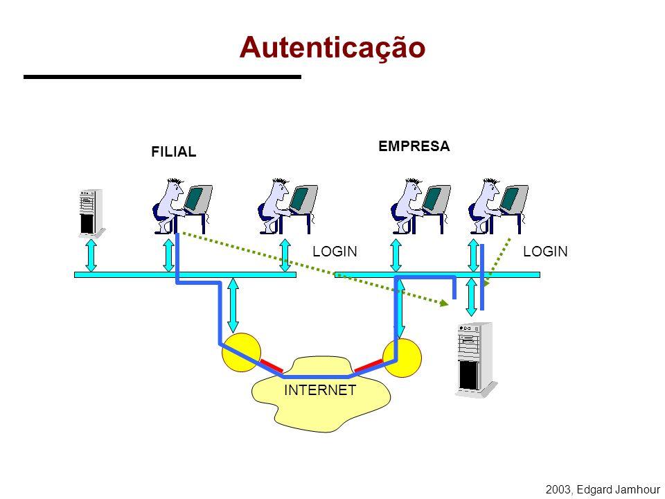 Autenticação EMPRESA FILIAL LOGIN LOGIN INTERNET