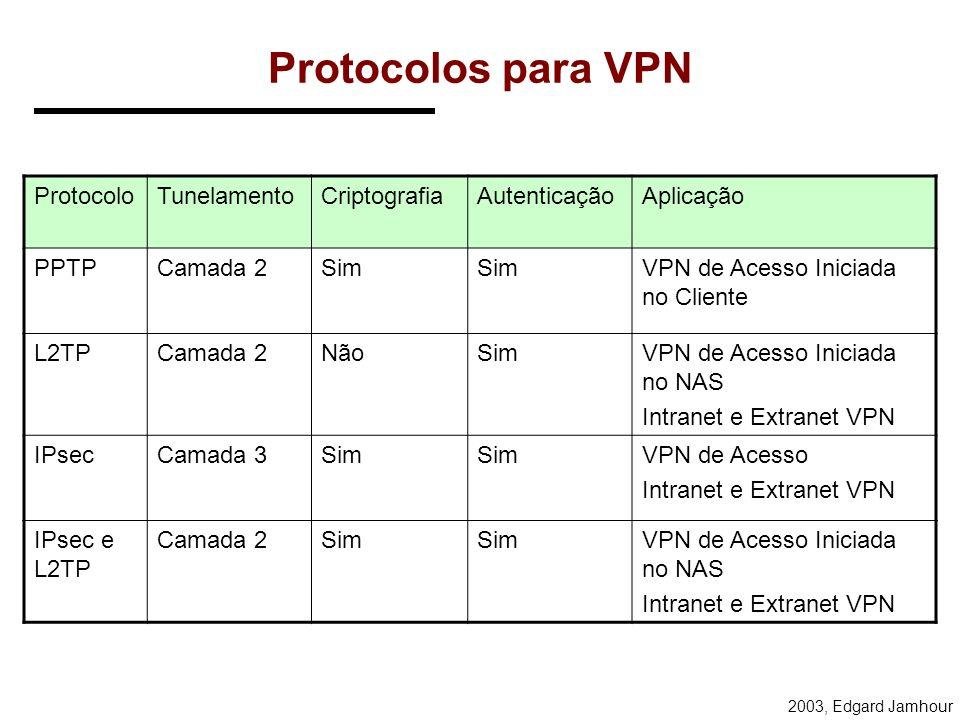 Protocolos para VPN Protocolo Tunelamento Criptografia Autenticação
