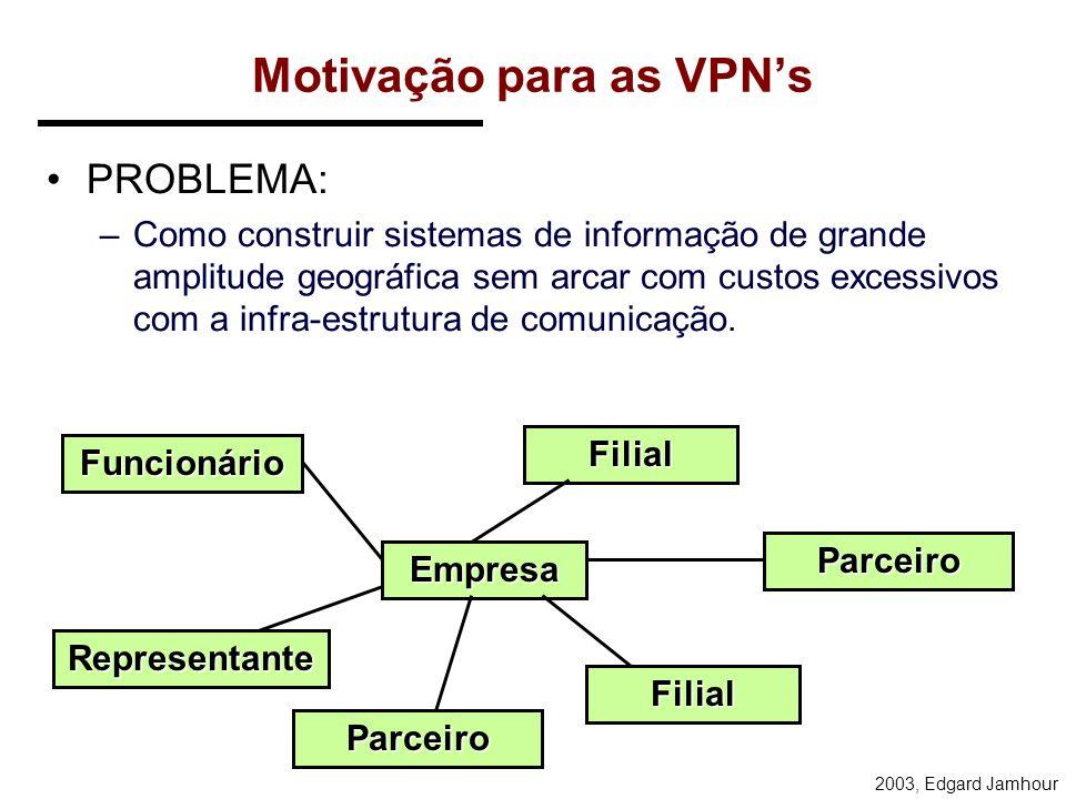 Motivação para as VPN's