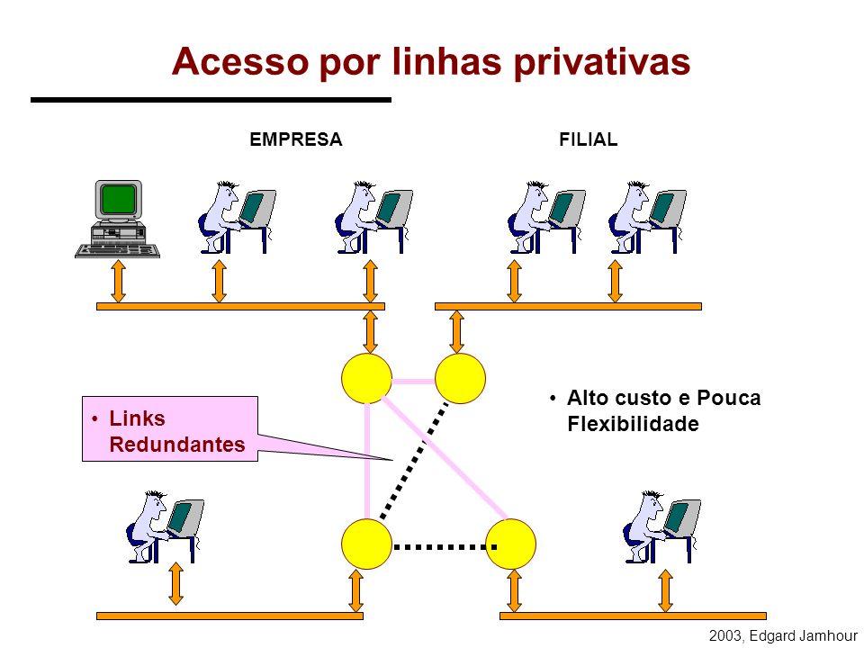Acesso por linhas privativas