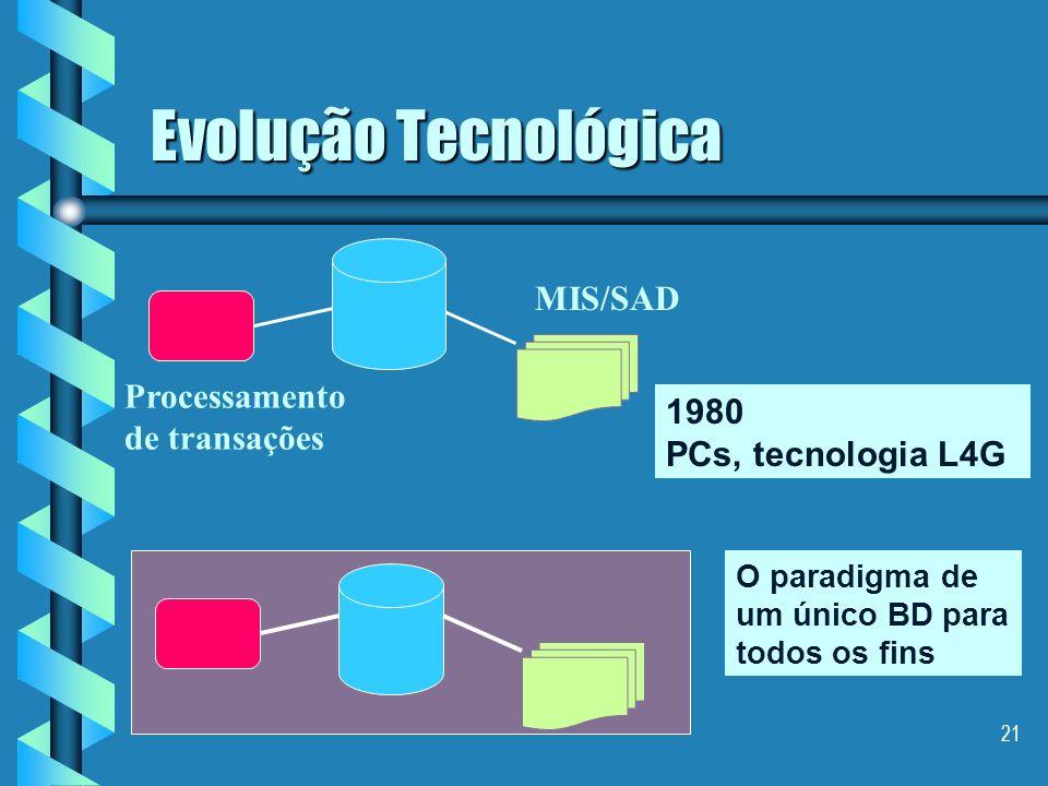 Evolução Tecnológica MIS/SAD Processamento de transações