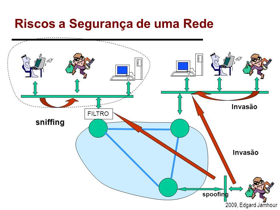 Riscos a Segurança de uma Rede