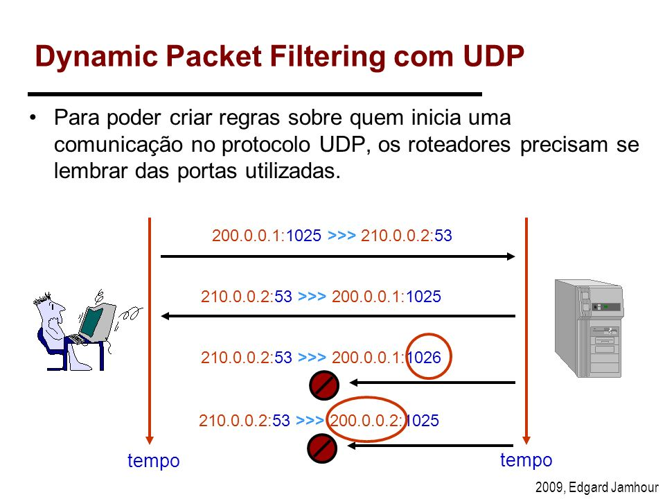 Dynamic Packet Filtering com UDP