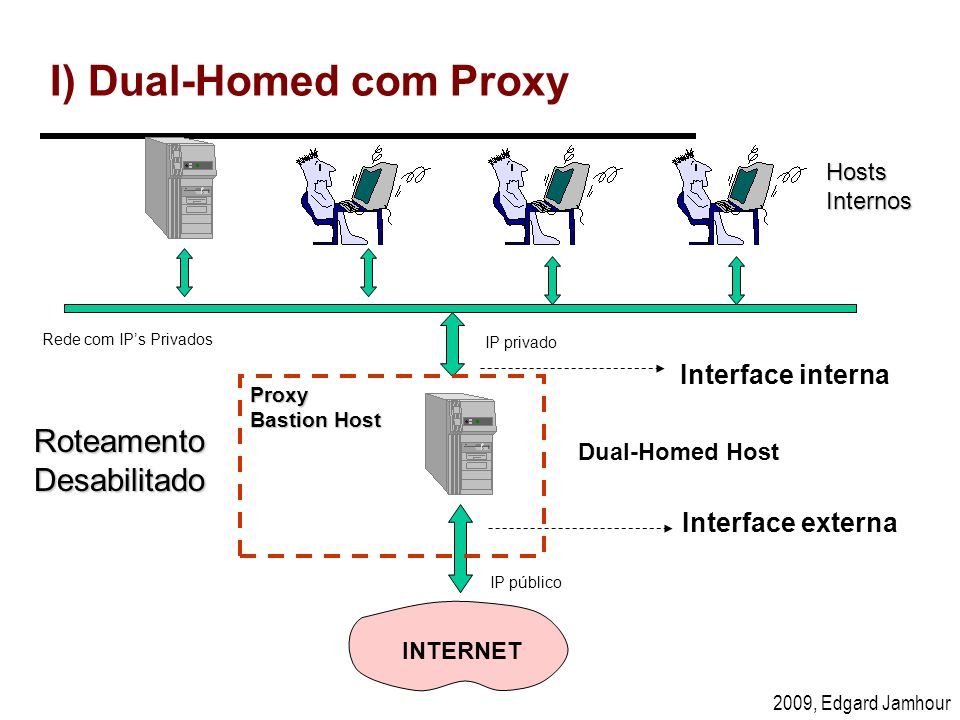 I) Dual-Homed com Proxy