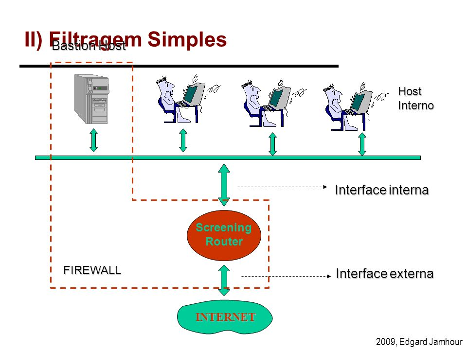 II) Filtragem Simples Bastion Host Interface interna Interface externa