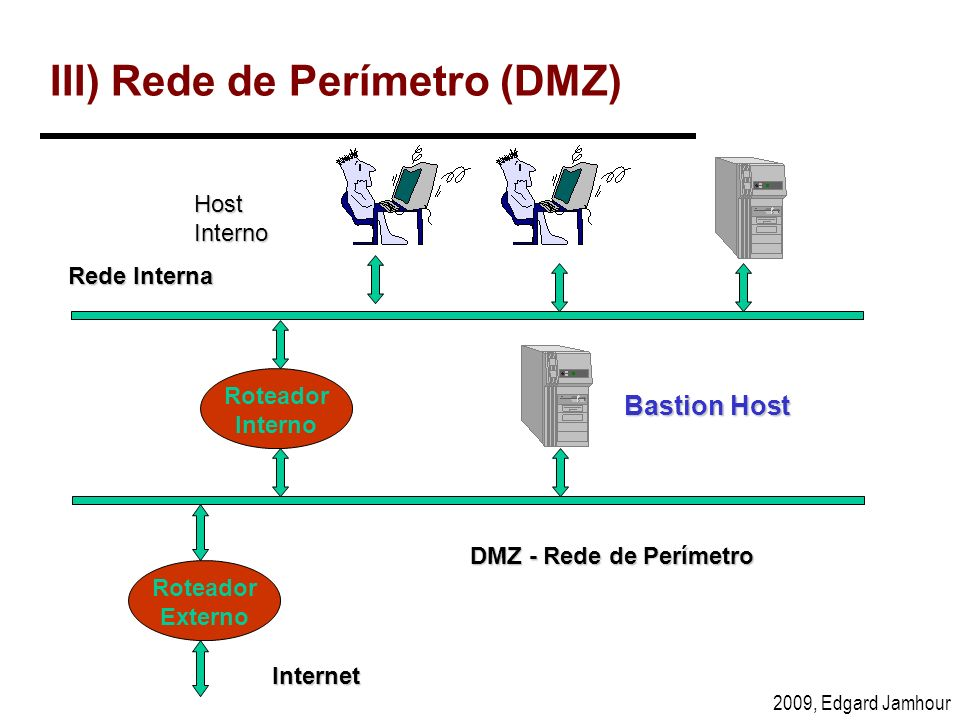 III) Rede de Perímetro (DMZ)