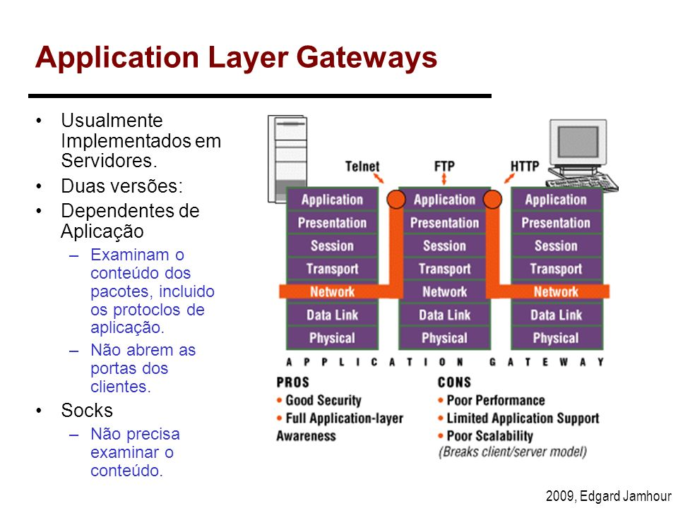 Application Layer Gateways