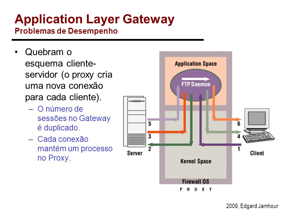 Application Layer Gateway Problemas de Desempenho