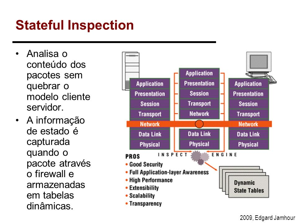 Stateful InspectionAnalisa o conteúdo dos pacotes sem quebrar o modelo cliente servidor.