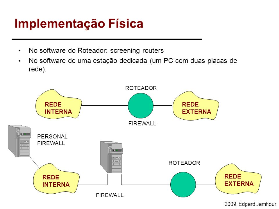 Implementação Física No software do Roteador: screening routers