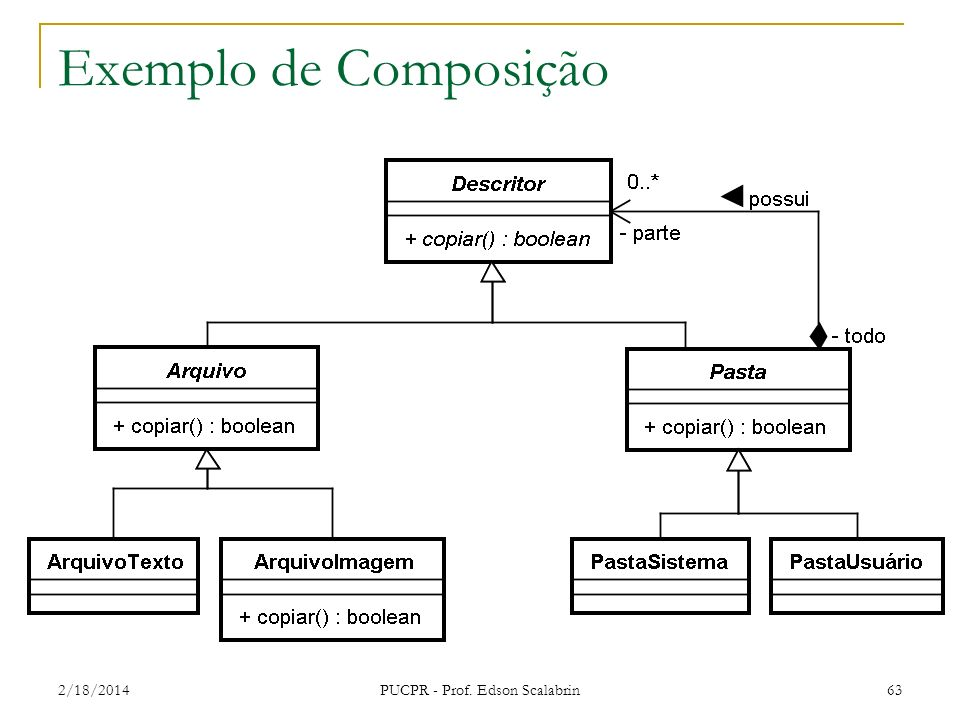 PUCPR - Prof. Edson Scalabrin