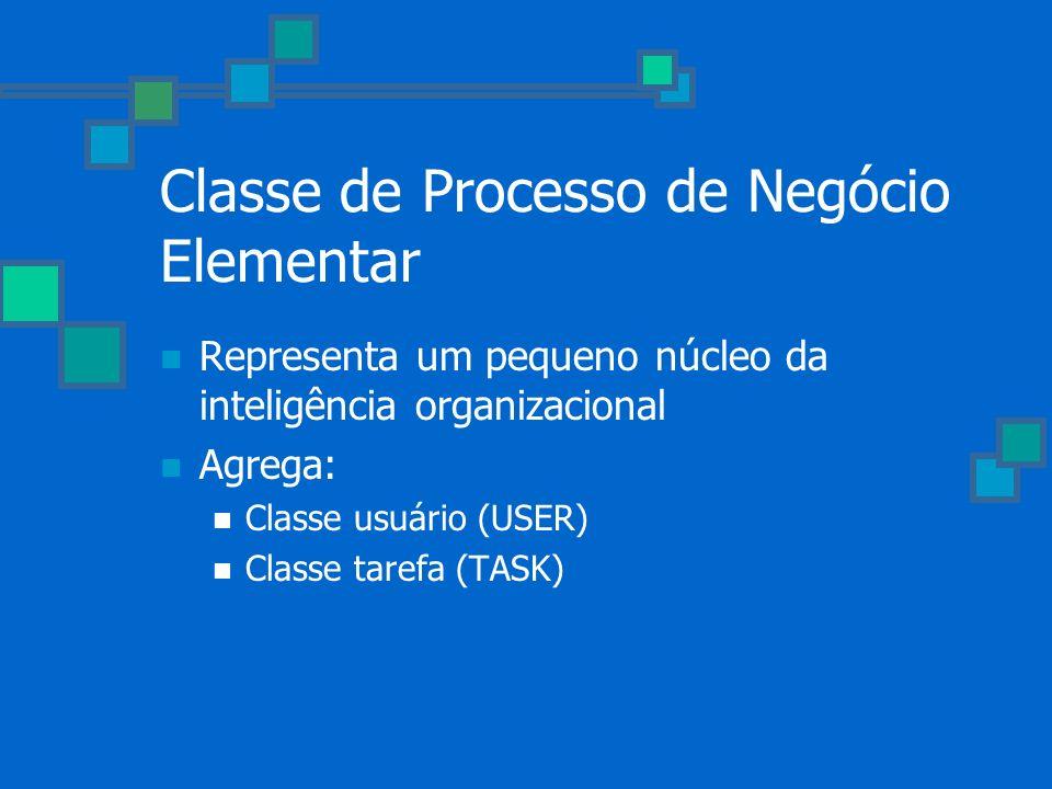 Classe de Processo de Negócio Elementar