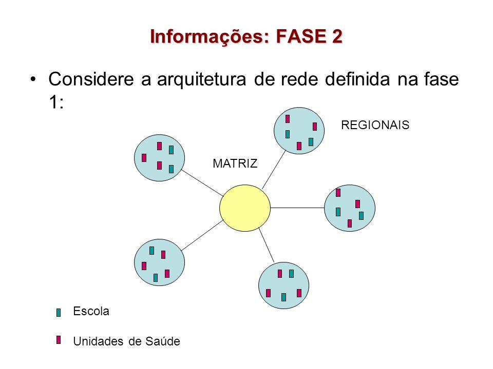 Considere a arquitetura de rede definida na fase 1: