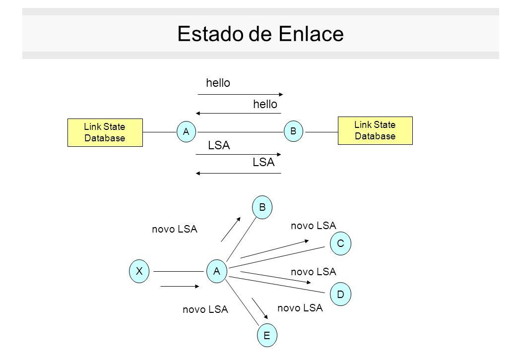 Estado de Enlace hello hello LSA LSA A X B C D E novo LSA novo LSA