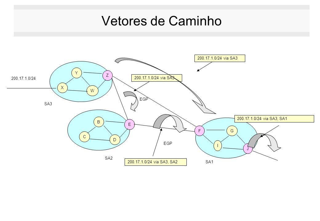 Vetores de Caminho 200.17.1.0/24 via SA3. Y. Z. 200.17.1.0/24. 200.17.1.0/24 via SA3. X. W. EGP.
