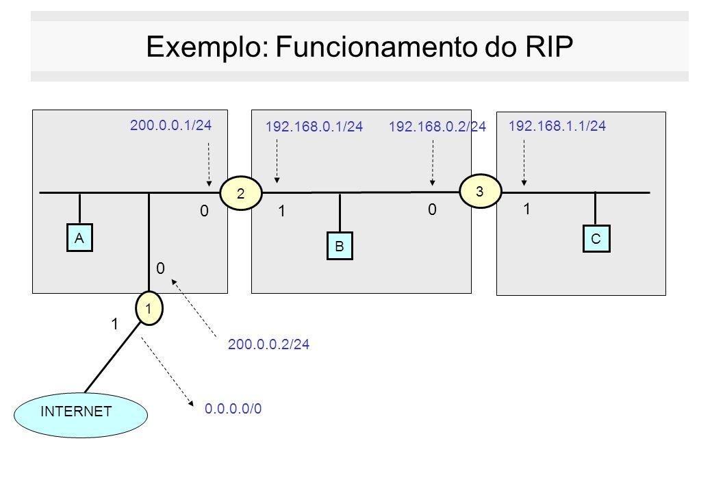 Exemplo: Funcionamento do RIP