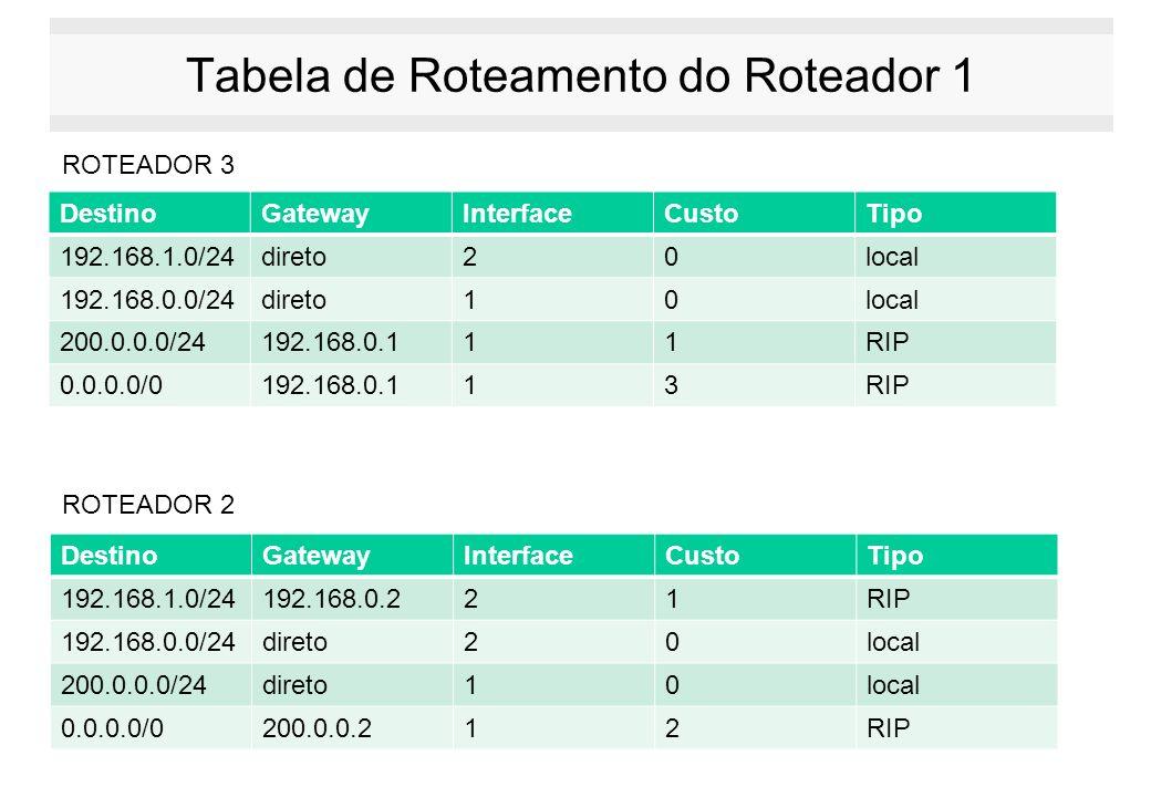 Tabela de Roteamento do Roteador 1