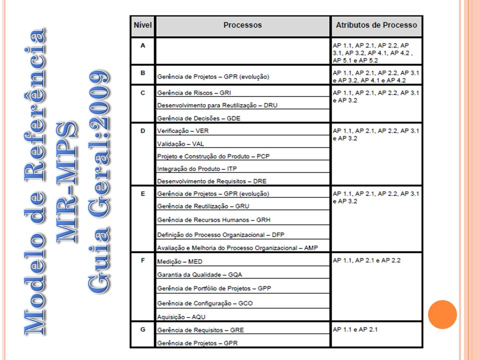 Modelo de Referência Guia Geral:2009 MR-MPS