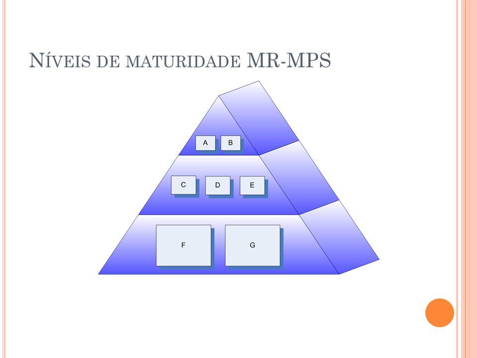 Níveis de maturidade MR-MPS