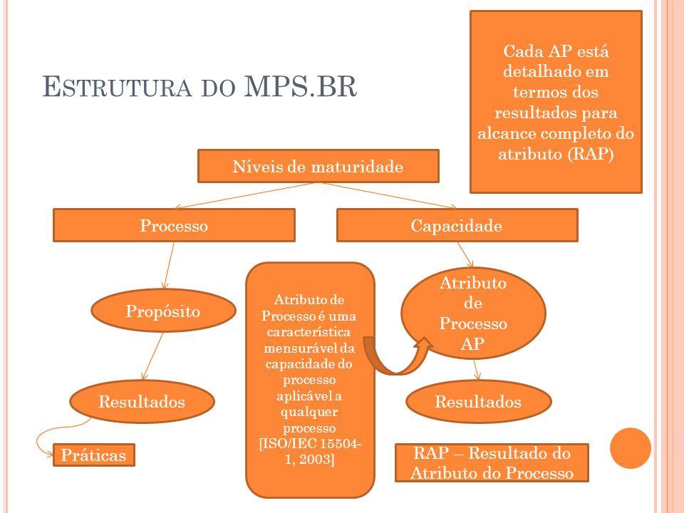 Cada AP está detalhado em termos dos resultados para alcance completo do atributo (RAP)