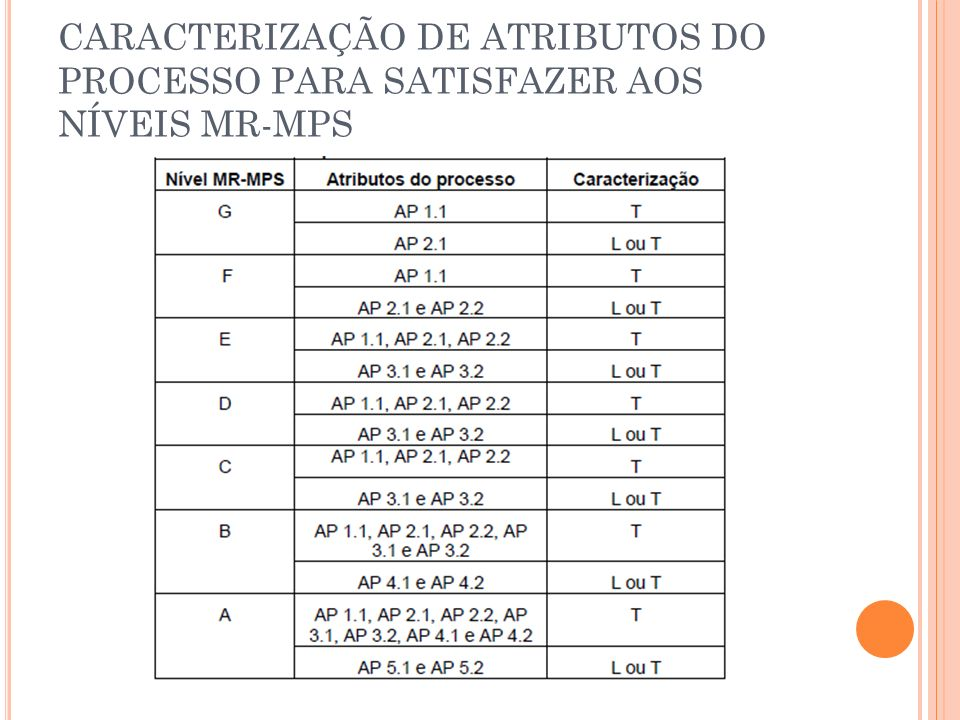 CARACTERIZAÇÃO DE ATRIBUTOS DO PROCESSO PARA SATISFAZER AOS NÍVEIS MR-MPS