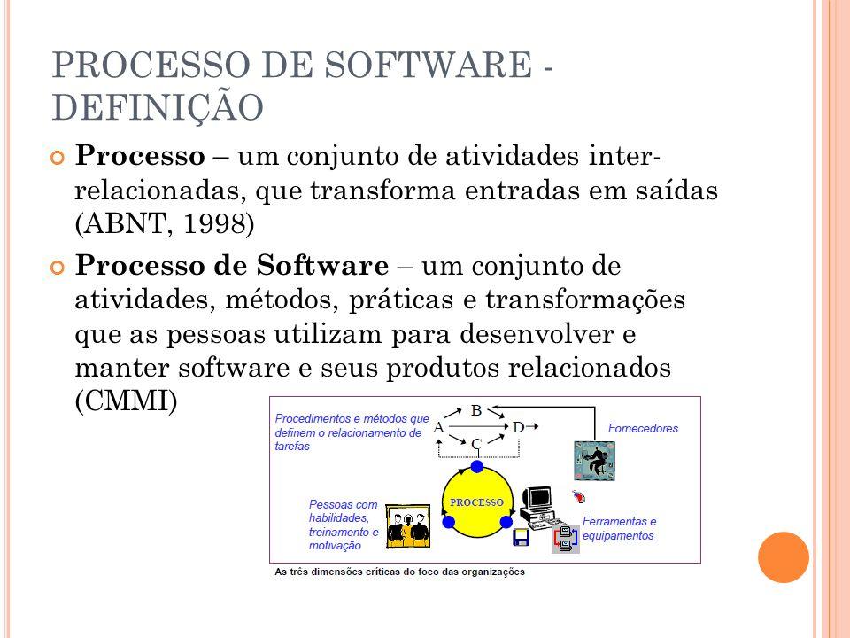 PROCESSO DE SOFTWARE - DEFINIÇÃO