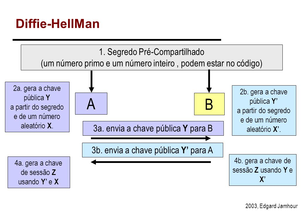 A B Diffie-HellMan 1. Segredo Pré-Compartilhado