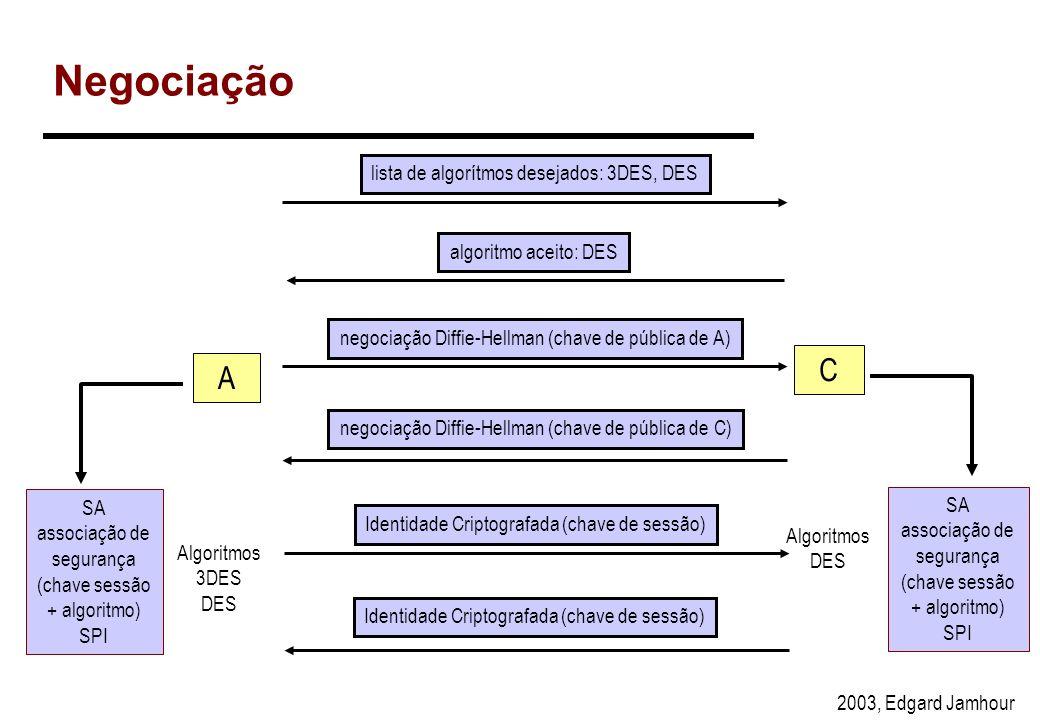 Negociação C A lista de algorítmos desejados: 3DES, DES