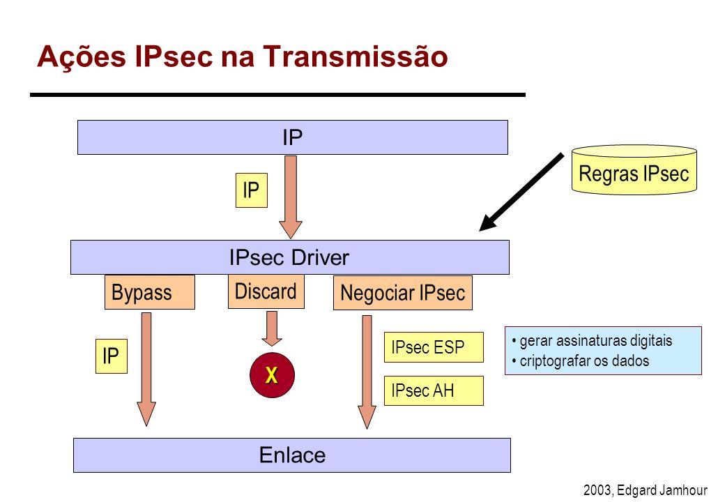 Ações IPsec na Transmissão