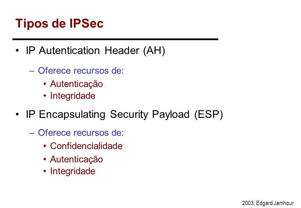 Tipos de IPSec IP Autentication Header (AH)