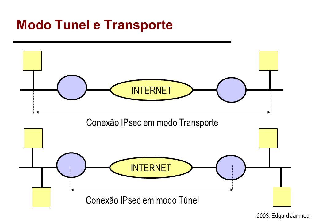 Modo Tunel e Transporte