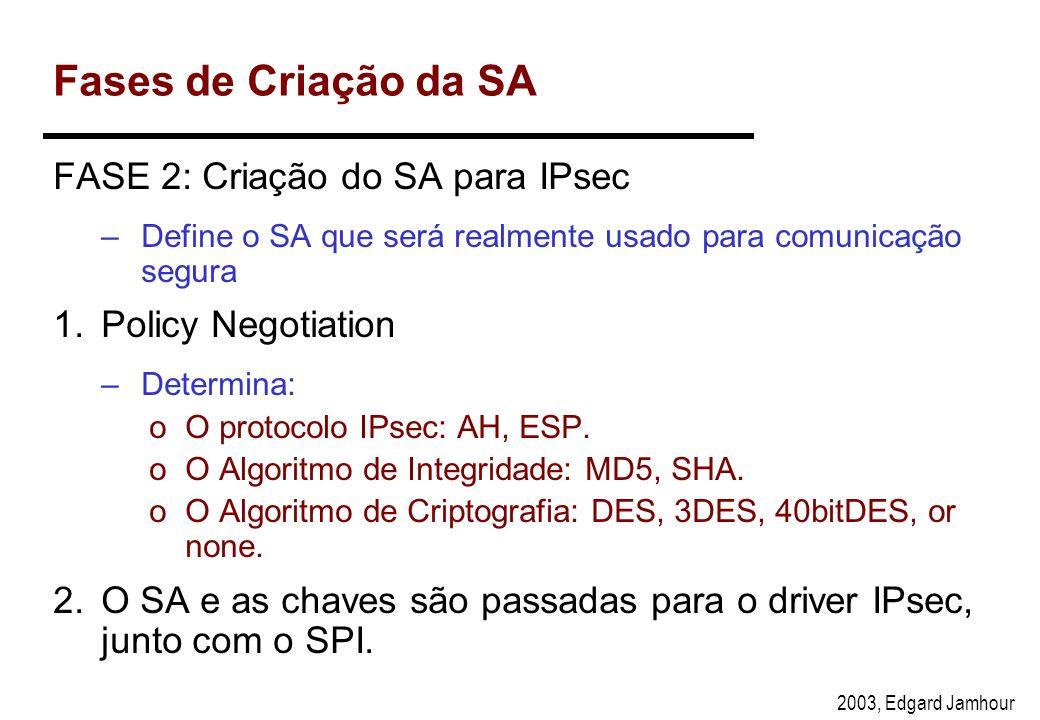 Fases de Criação da SA FASE 2: Criação do SA para IPsec