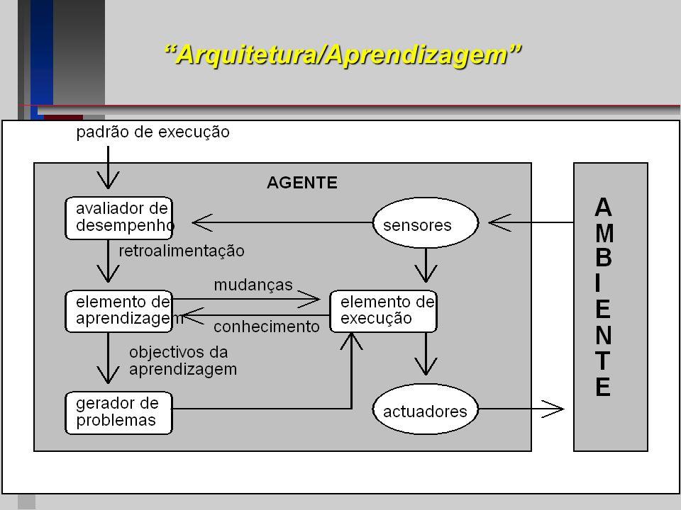 Arquitetura/Aprendizagem