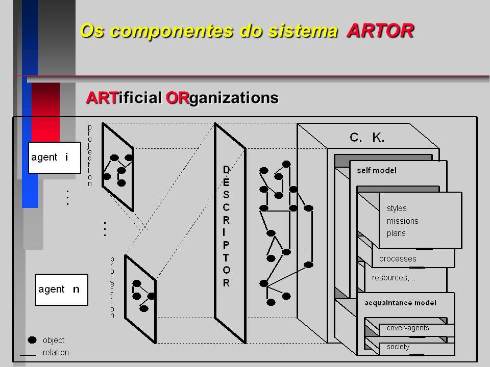 Os componentes do sistema ARTOR