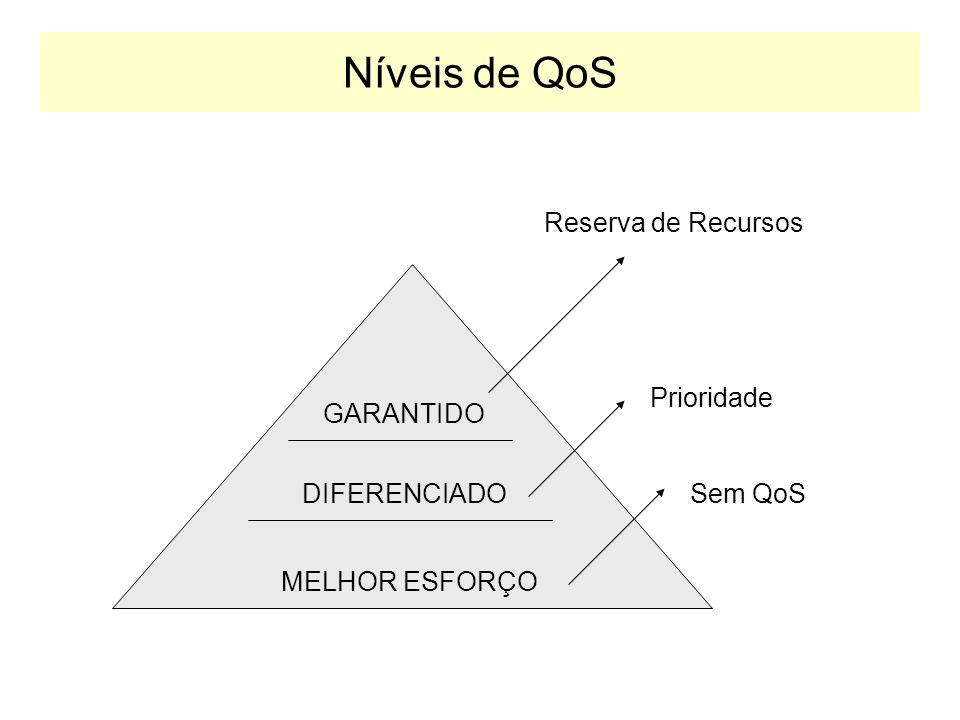 Níveis de QoS Reserva de Recursos Prioridade GARANTIDO DIFERENCIADO