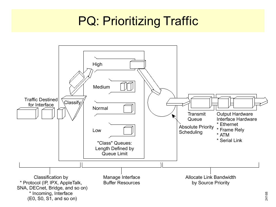 PQ: Prioritizing Traffic