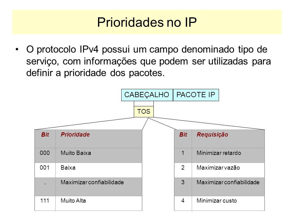 Prioridades no IP