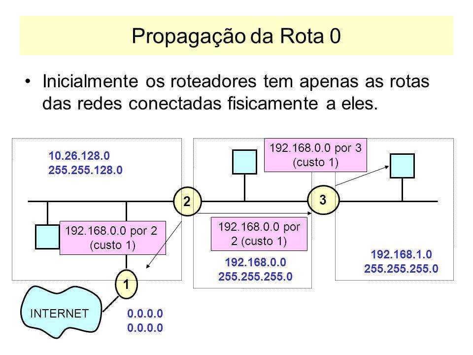 Propagação da Rota 0Inicialmente os roteadores tem apenas as rotas das redes conectadas fisicamente a eles.