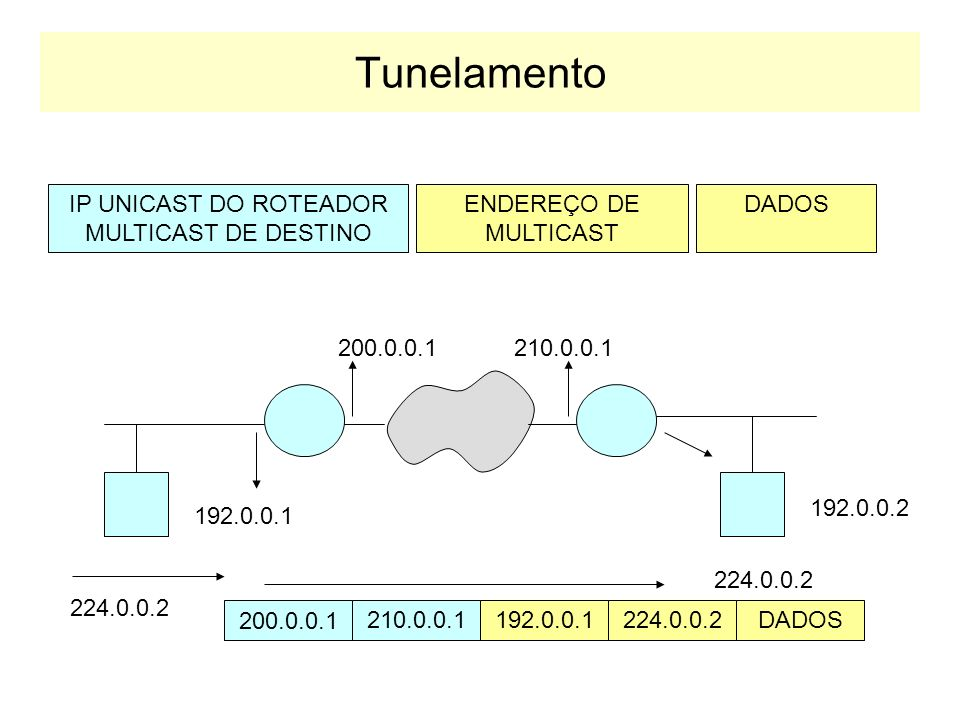 IP UNICAST DO ROTEADOR MULTICAST DE DESTINO