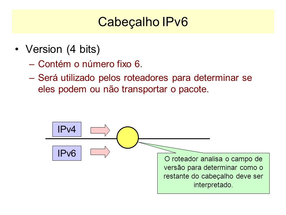 Cabeçalho IPv6 Version (4 bits) Contém o número fixo 6.