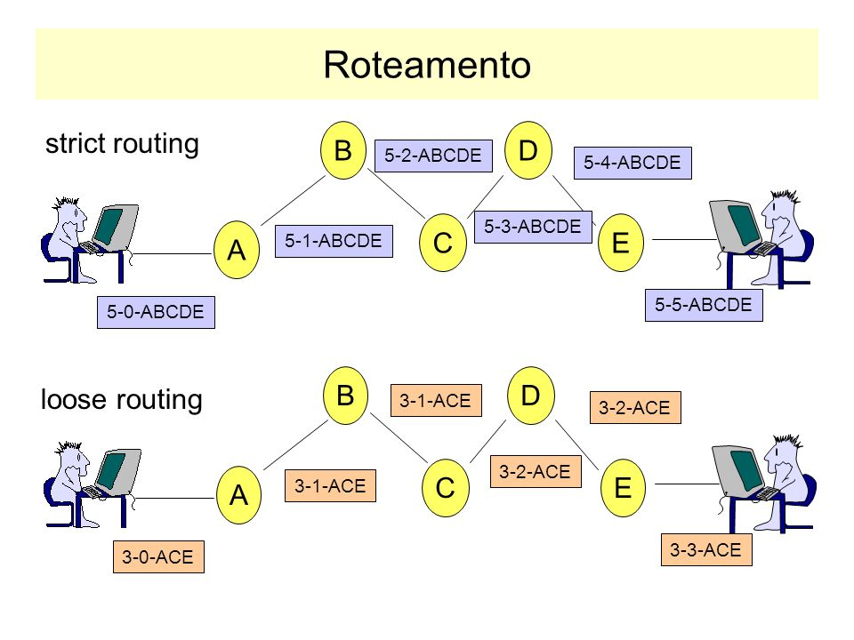 Roteamento strict routing B D C E A B D loose routing C E A 5-2-ABCDE