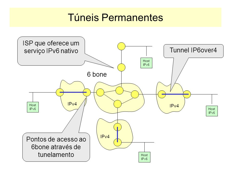 Túneis Permanentes ISP que oferece um serviço IPv6 nativo