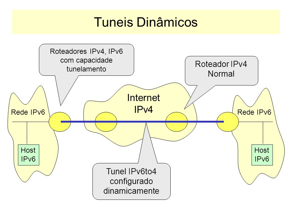 Tuneis Dinâmicos Internet IPv4 Roteador IPv4 Normal