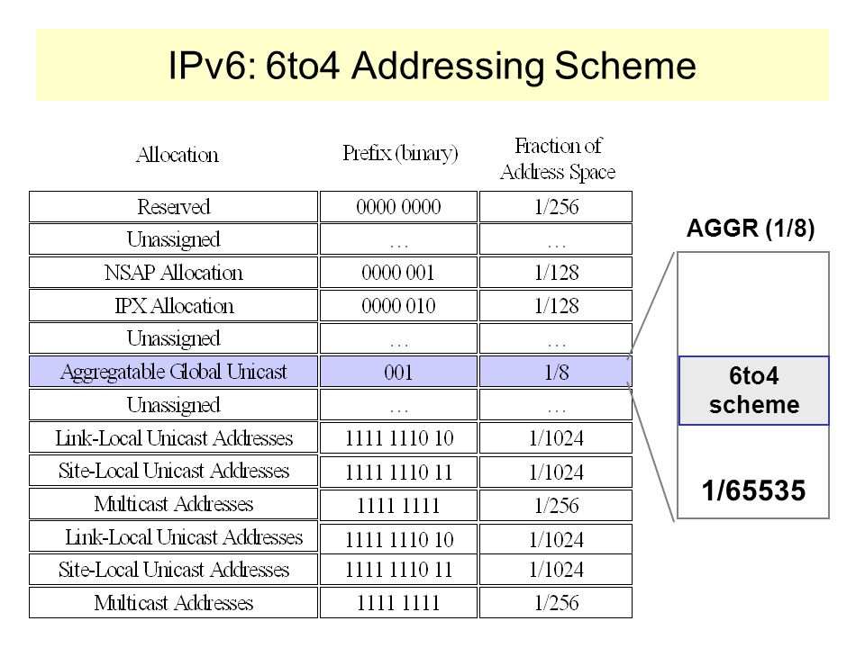 IPv6: 6to4 Addressing Scheme